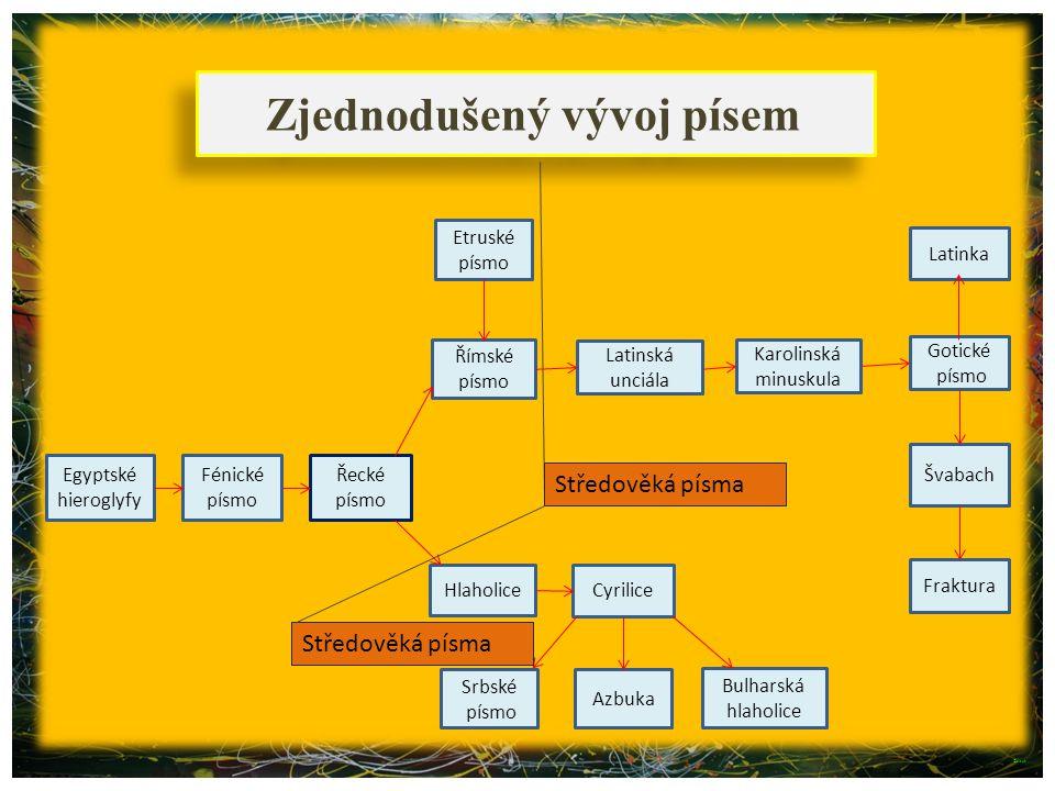 Zjednodušený vývoj písem Egyptské hieroglyfy Řecké písmo Etruské písmo Karolinská minuskula Hlaholice Latinská unciála Římské písmo Srbské písmo Gotic