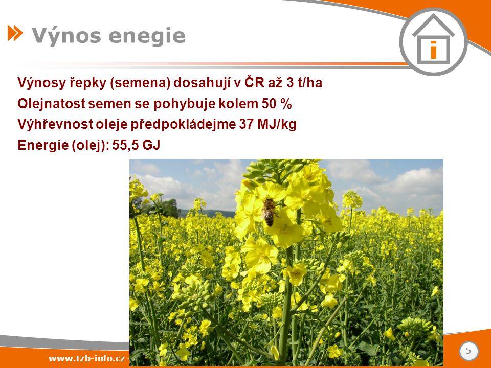 Výnosy řepky (semena) dosahují v ČR až 3 t/ha Olejnatost semen se pohybuje kolem 50 % Výhřevnost oleje předpokládejme 37 MJ/kg Energie (olej): 55,5 GJ