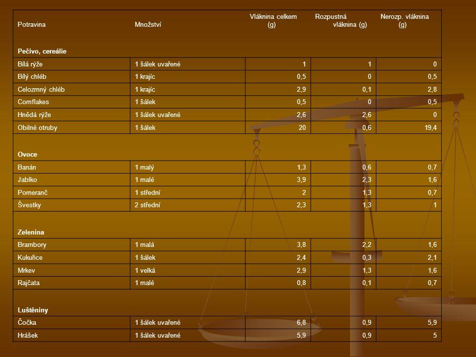 PotravinaMnožství Vláknina celkem (g) Rozpustná vláknina (g) Nerozp. vláknina (g) Pečivo, cereálie Bílá rýže1 šálek uvařené110 Bílý chléb1 krajíc0,50