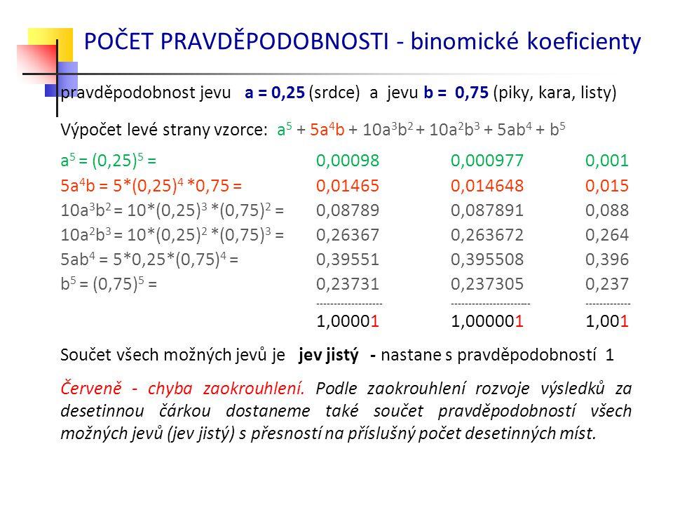POČET PRAVDĚPODOBNOSTI - binomické koeficienty pravděpodobnost jevu a = 0,25 (srdce) a jevu b = 0,75 (piky, kara, listy) Výpočet levé strany vzorce: a