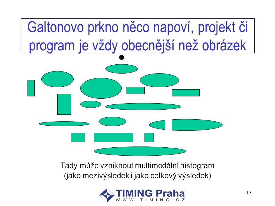 13 Galtonovo prkno něco napoví, projekt či program je vždy obecnější než obrázek Tady může vzniknout multimodální histogram (jako mezivýsledek i jako celkový výsledek)