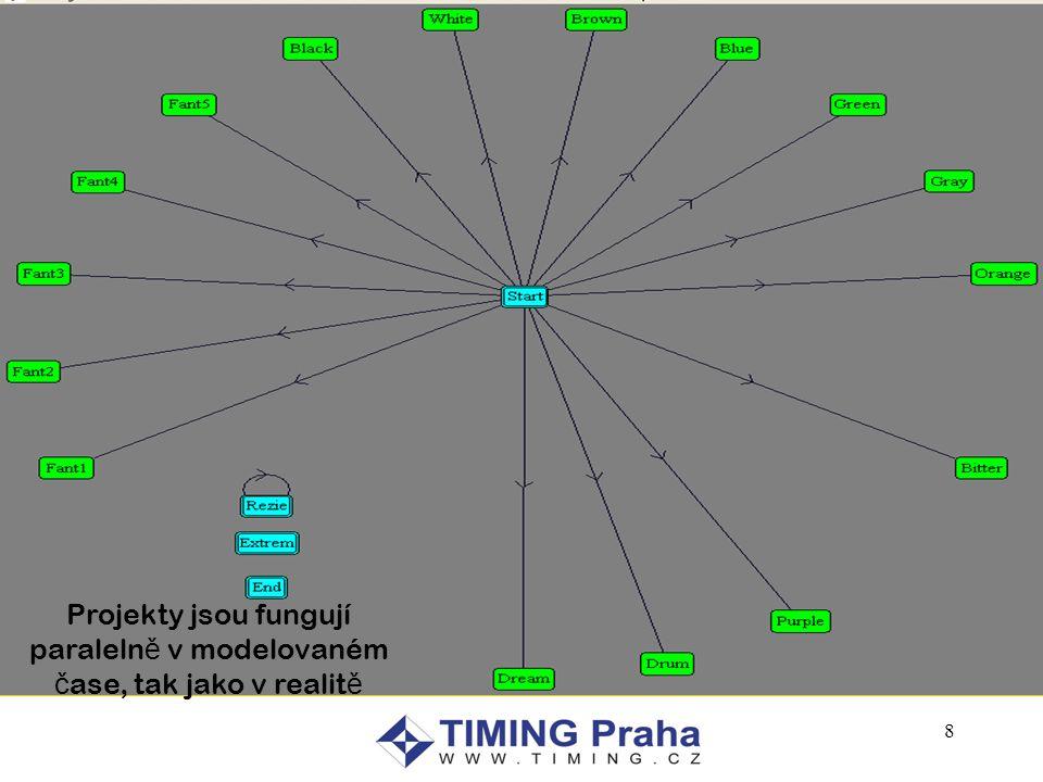 8 Projekty jsou fungují paraleln ě v modelovaném č ase, tak jako v realit ě