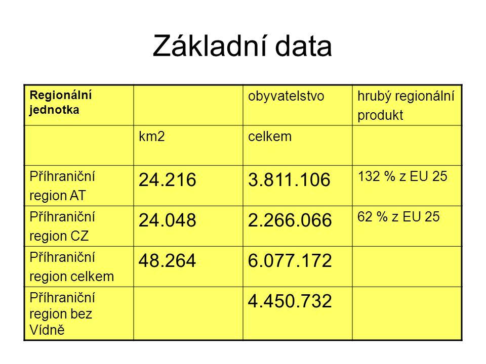 Základní data Regionální jednotka obyvatelstvohrubý regionální produkt km2celkem Příhraniční region AT 24.2163.811.106 132 % z EU 25 Příhraniční region CZ 24.0482.266.066 62 % z EU 25 Příhraniční region celkem 48.2646.077.172 Příhraniční region bez Vídně 4.450.732