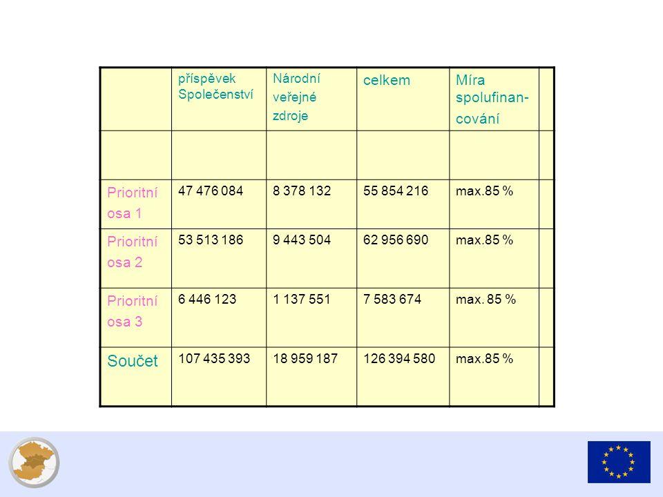 příspěvek Společenství Národní veřejné zdroje celkemMíra spolufinan- cování Prioritní osa 1 47 476 0848 378 13255 854 216max.85 % Prioritní osa 2 53 513 1869 443 50462 956 690max.85 % Prioritní osa 3 6 446 1231 137 5517 583 674max.