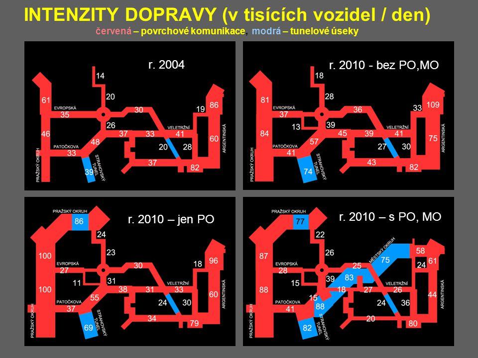 INTENZITY DOPRAVY (v tisících vozidel / den) červená – povrchové komunikace, modrá – tunelové úseky r. 2004 r. 2010 - bez PO,MO r. 2010 – jen PO r. 20