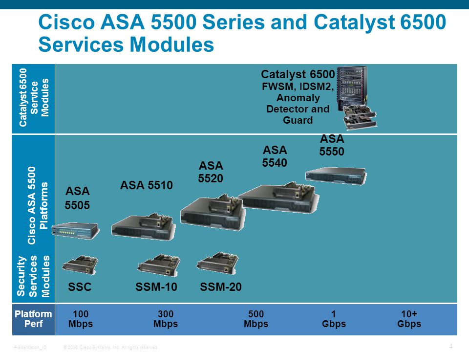 © 2006 Cisco Systems, Inc. All rights reserved.Presentation_ID 15 EMEA Hybrid Solutions Revenue $K