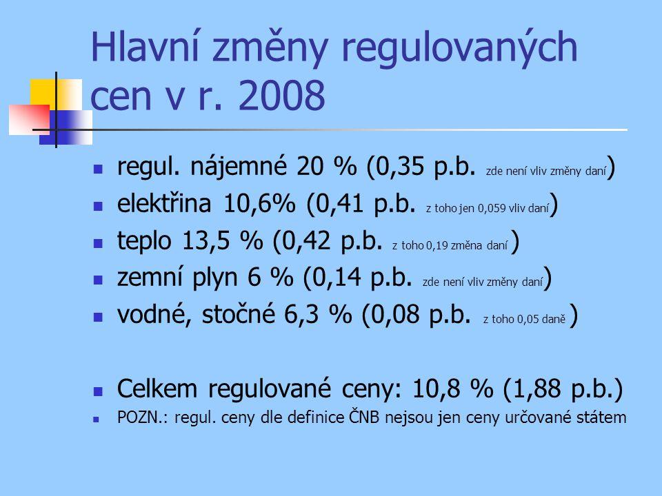 Hlavní změny regulovaných cen v r. 2008 regul. nájemné 20 % (0,35 p.b. zde není vliv změny daní ) elektřina 10,6% (0,41 p.b. z toho jen 0,059 vliv dan