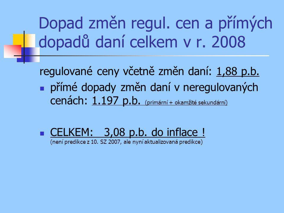 Dopad změn regul. cen a přímých dopadů daní celkem v r. 2008 regulované ceny včetně změn daní: 1,88 p.b. přímé dopady změn daní v neregulovaných cenác