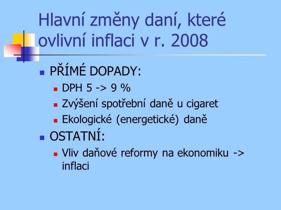 Další administr.dopady na inflaci v r.