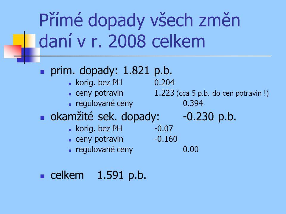 Přímé dopady všech změn daní v r. 2008 celkem prim. dopady: 1.821 p.b. korig. bez PH0.204 ceny potravin1.223 (cca 5 p.b. do cen potravin !) regulované