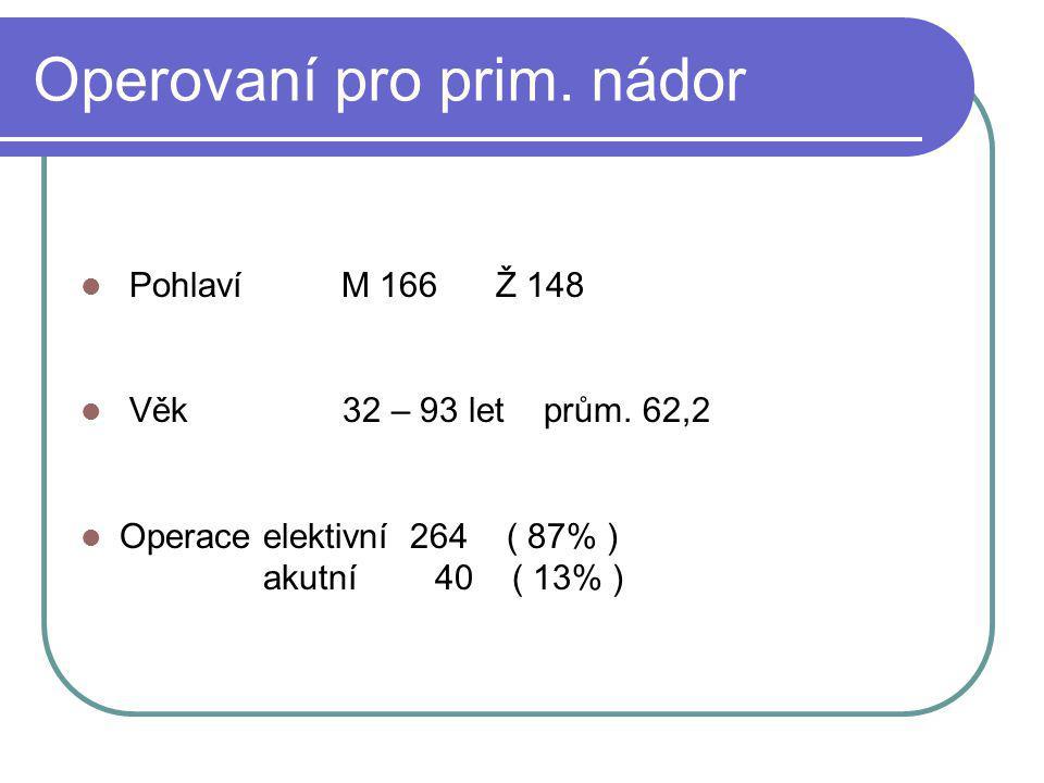 Operovaní pro prim. nádor Pohlaví M 166 Ž 148 Věk 32 – 93 let prům. 62,2 Operace elektivní 264 ( 87% ) akutní 40 ( 13% )