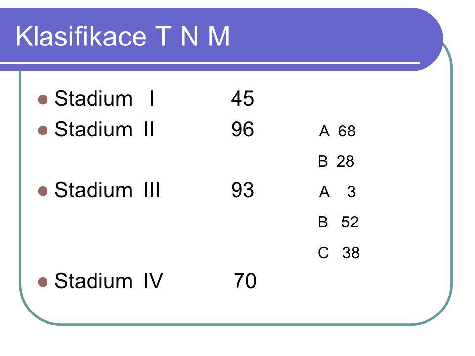 Klasifikace T N M Stadium I 45 Stadium II 96 A 68 B 28 Stadium III 93 A 3 B 52 C 38 Stadium IV 70