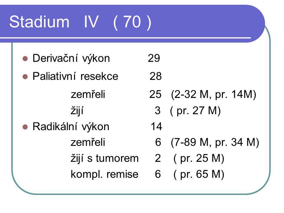 Stadium IV ( 70 ) Derivační výkon 29 Paliativní resekce 28 zemřeli 25 (2-32 M, pr. 14M) žijí 3 ( pr. 27 M) Radikální výkon 14 zemřeli 6 (7-89 M, pr. 3