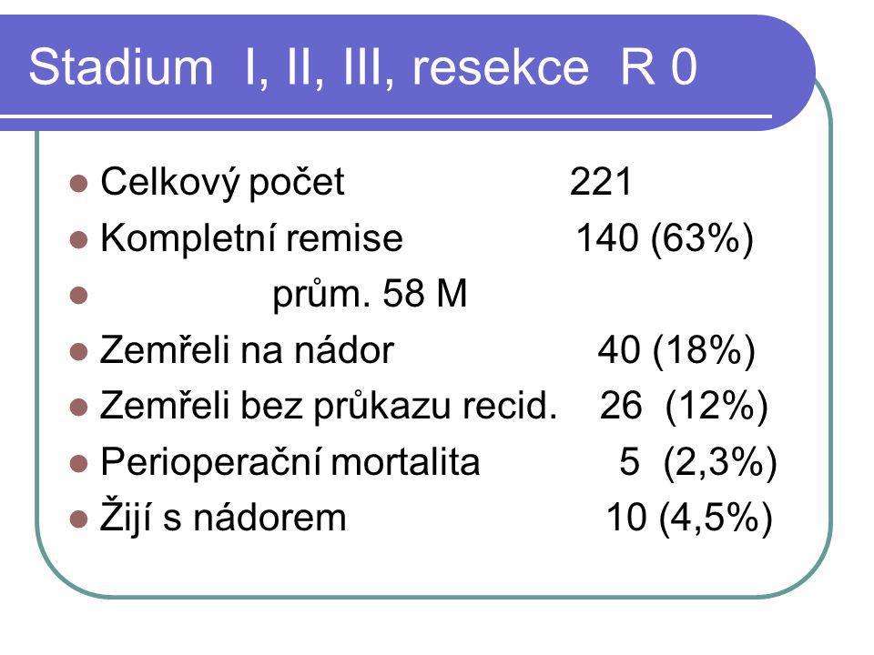 Stadium I, II, III, resekce R 0 Celkový počet 221 Kompletní remise 140 (63%) prům. 58 M Zemřeli na nádor 40 (18%) Zemřeli bez průkazu recid. 26 (12%)