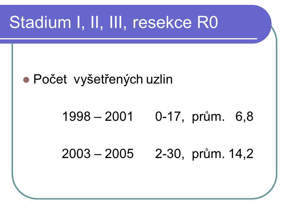 Stadium I, II, III, resekce R0 Počet vyšetřených uzlin 1998 – 2001 0-17, prům. 6,8 2003 – 2005 2-30, prům. 14,2