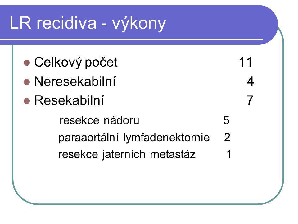 LR recidiva - výkony Celkový počet 11 Neresekabilní 4 Resekabilní 7 resekce nádoru 5 paraaortální lymfadenektomie 2 resekce jaterních metastáz 1