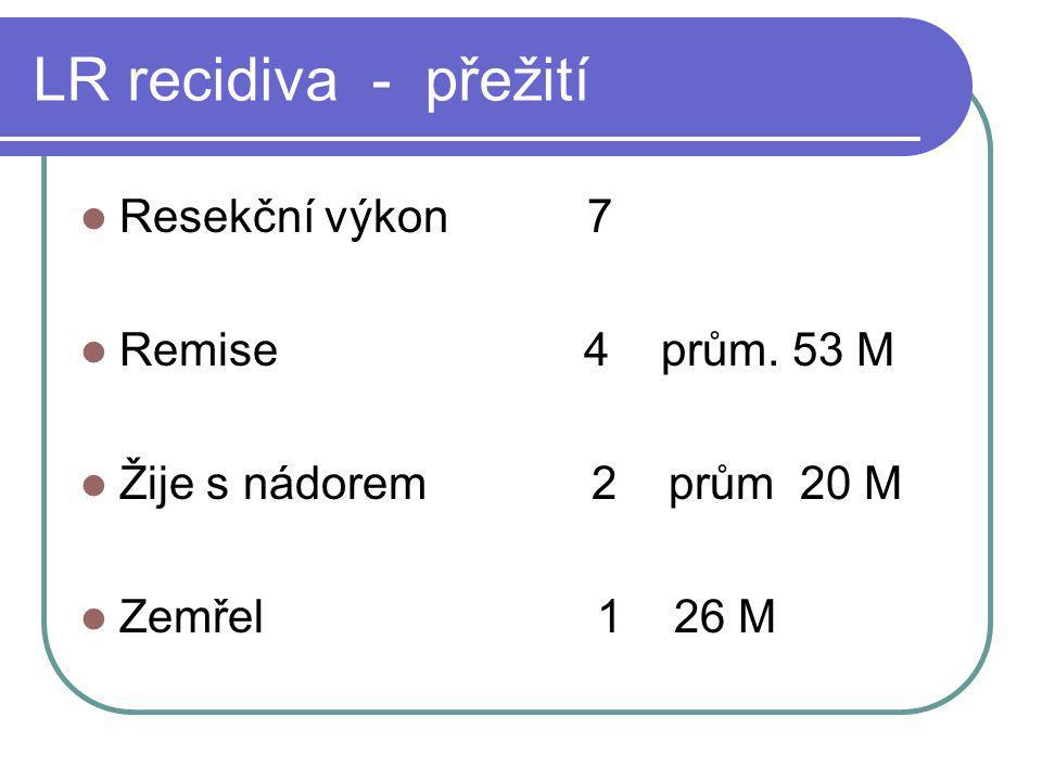 LR recidiva - přežití Resekční výkon 7 Remise 4 prům. 53 M Žije s nádorem 2 prům 20 M Zemřel 1 26 M