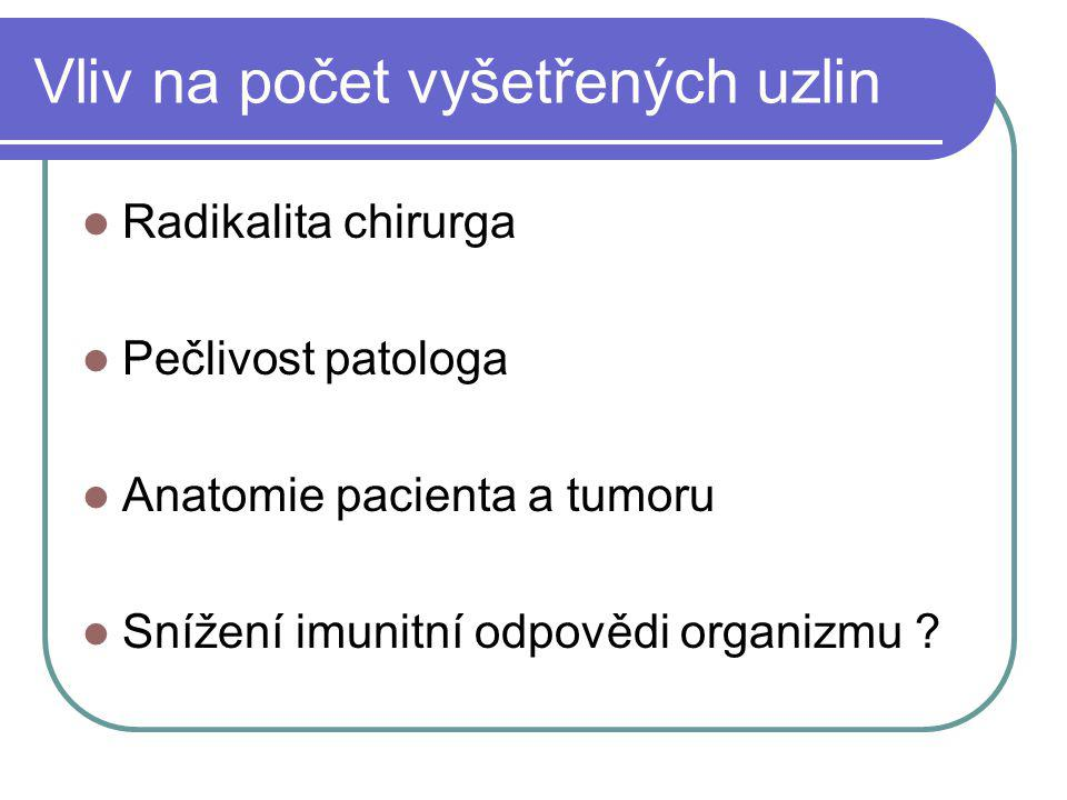 Vliv na počet vyšetřených uzlin Radikalita chirurga Pečlivost patologa Anatomie pacienta a tumoru Snížení imunitní odpovědi organizmu ?