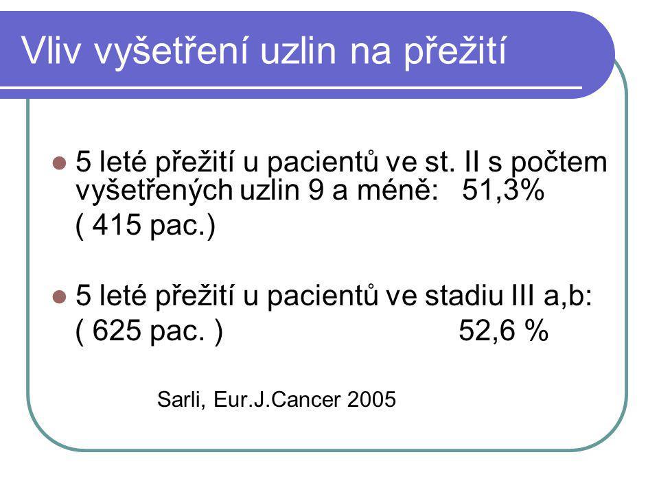 Vliv vyšetření uzlin na přežití 5 leté přežití u pacientů ve st. II s počtem vyšetřených uzlin 9 a méně: 51,3% ( 415 pac.) 5 leté přežití u pacientů v