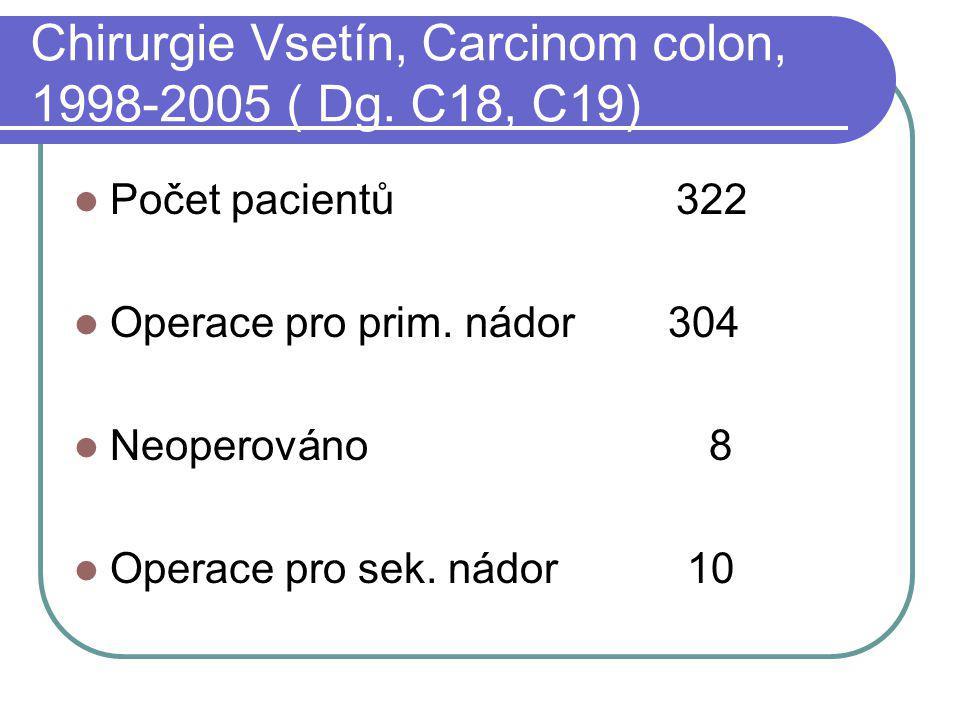 Chirurgie Vsetín, Carcinom colon, 1998-2005 ( Dg. C18, C19) Počet pacientů 322 Operace pro prim. nádor 304 Neoperováno 8 Operace pro sek. nádor 10