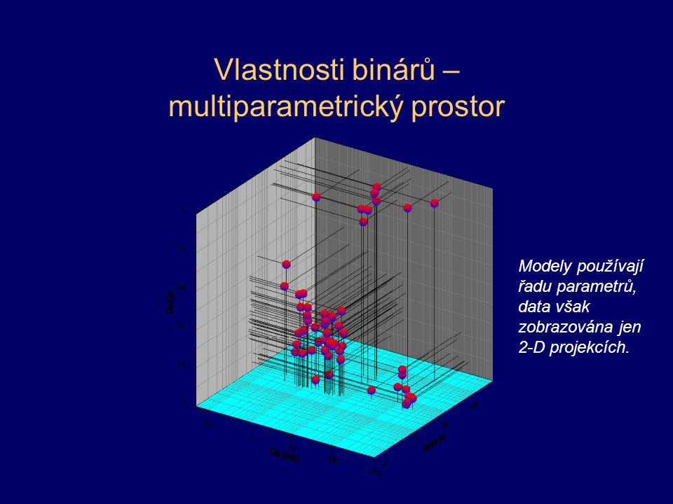 Vlastnosti binárů – multiparametrický prostor Modely používají řadu parametrů, data však zobrazována jen 2-D projekcích.