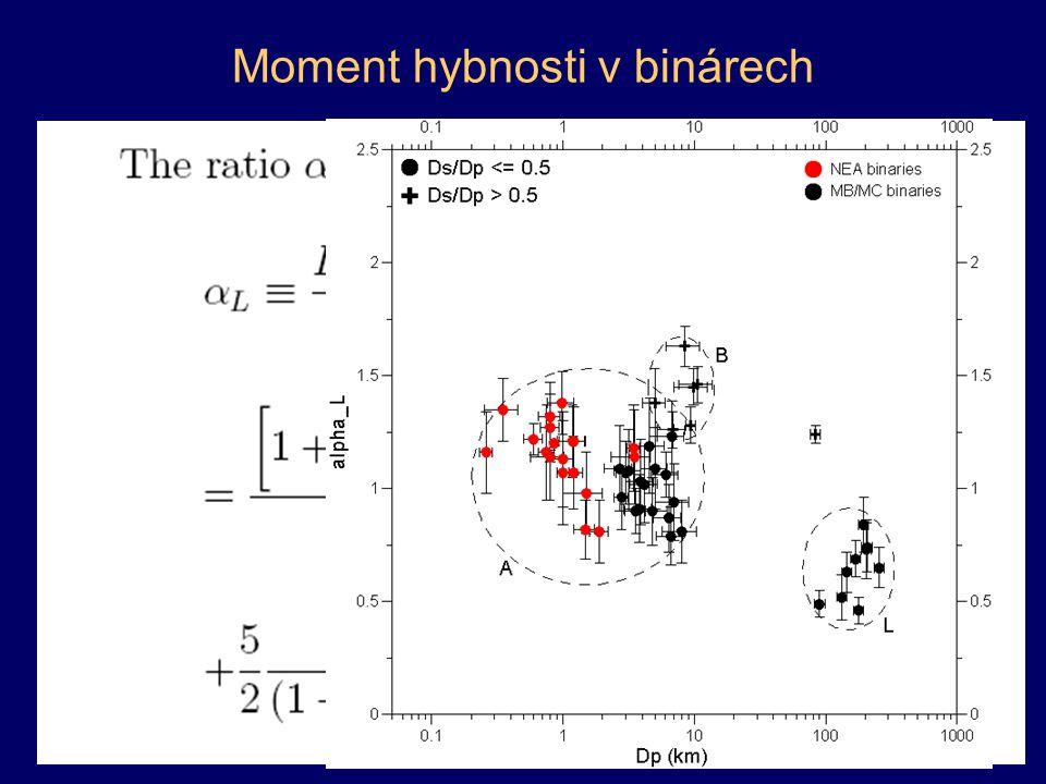Moment hybnosti v binárech α L = L tot /L crit.sp.