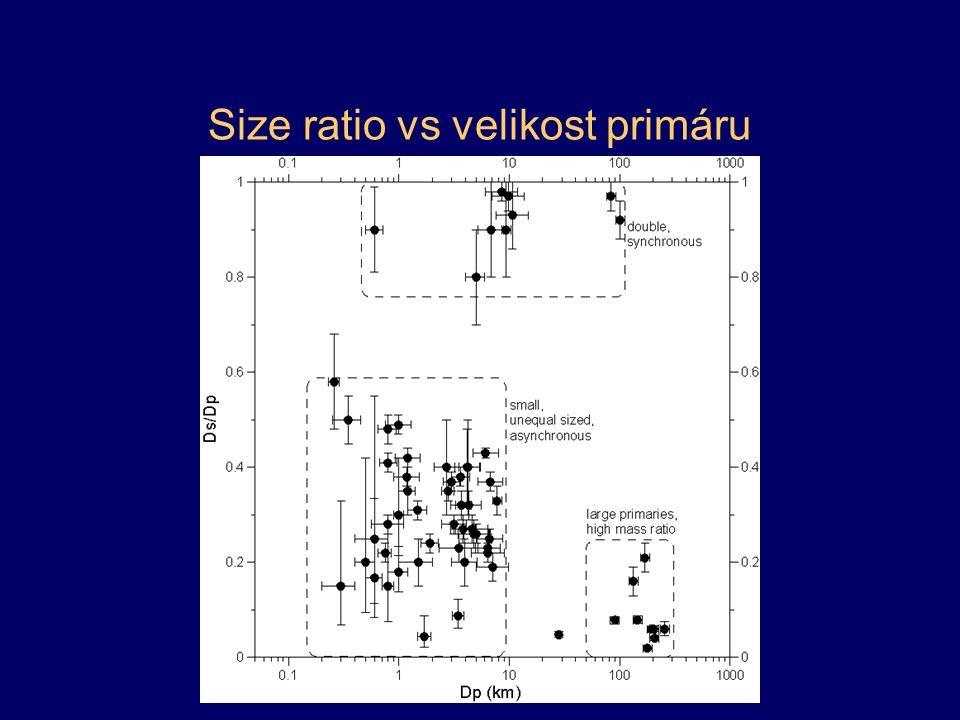 Size ratio vs velikost primáru