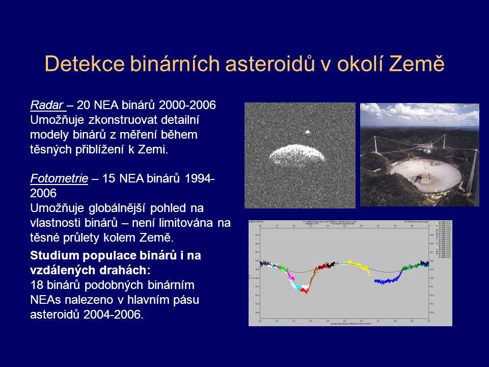 Detekce binárních asteroidů v okolí Země Radar – 20 NEA binárů 2000-2006 Umožňuje zkonstruovat detailní modely binárů z měření během těsných přiblížení k Zemi.