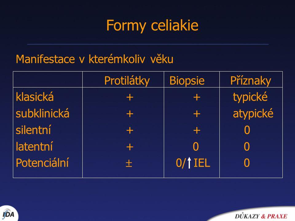Formy celiakie Manifestace v kterémkoliv věku Protilátky Biopsie Příznaky klasická ++ typické subklinická ++ atypické silentní ++ 0 latentní +0 0 Pote
