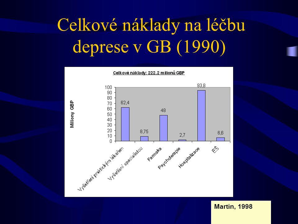 Celkové náklady na léčbu deprese v GB (1990) Martin, 1998