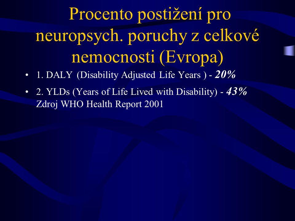 Procento postižení pro neuropsych. poruchy z celkové nemocnosti (Evropa) 1.
