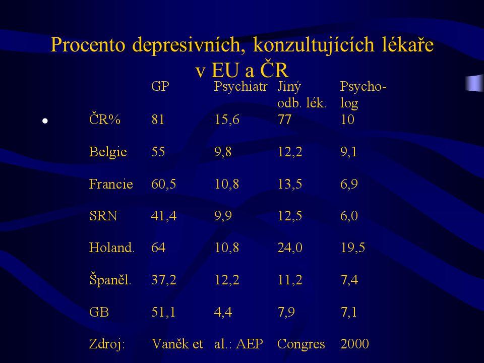Procento depresivních, konzultujících lékaře v EU a ČR