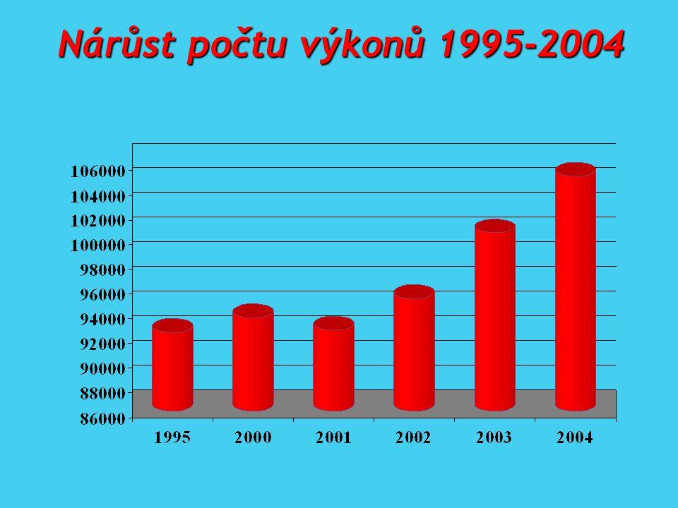 Nárůst počtu výkonů 1995-2004