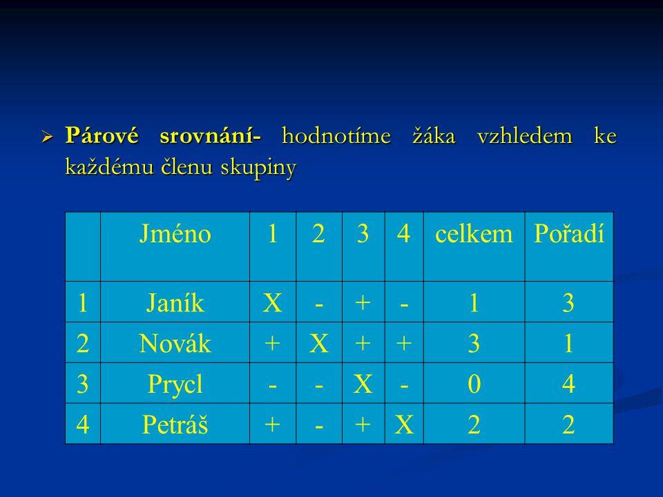  Párové srovnání- hodnotíme žáka vzhledem ke každému členu skupiny Jméno1234celkemPořadí 1JaníkX-+-13 2Novák+X++31 3Prycl--X-04 4Petráš+-+X22