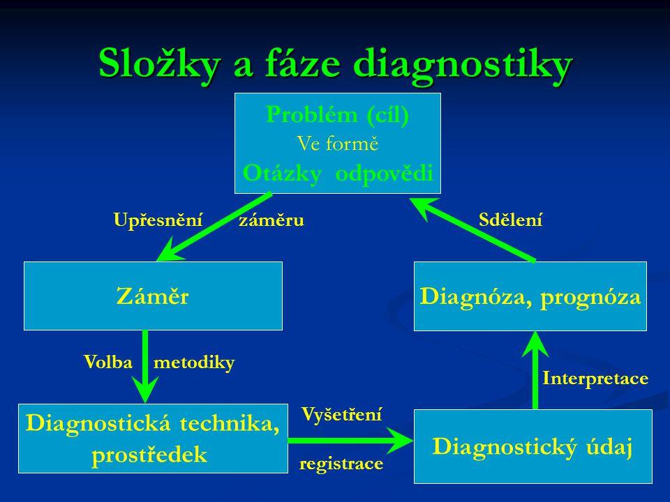 Složky a fáze diagnostiky Problém (cíl) Ve formě Otázky odpovědi Záměr Diagnostická technika, prostředek Diagnóza, prognóza Diagnostický údaj Upřesněn