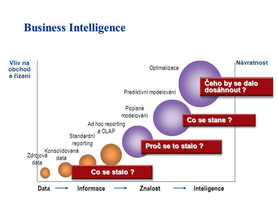 Business Intelligence Vliv na obchod a řízení Návratnost Zdrojová data Standardní reporting Popisné modelování Prediktivní modelování DataInformaceZna