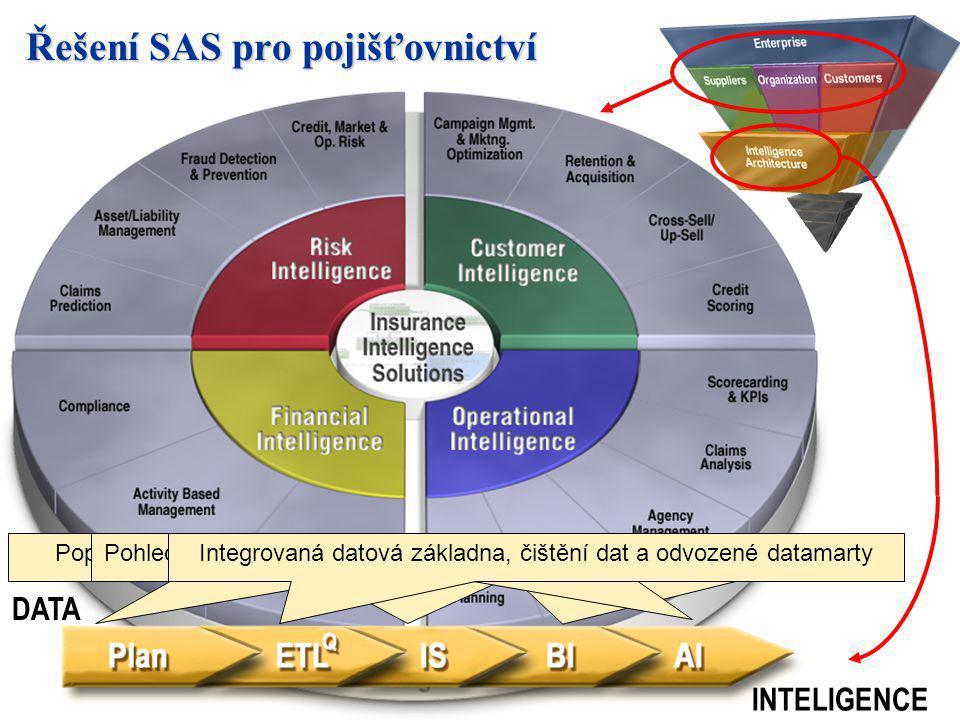 Řešení SAS pro pojišťovnictví Referenční datový model, předpřipravená řešení, metodologieUložení dat a sledování historie, uložení OLAP, metadataPopis