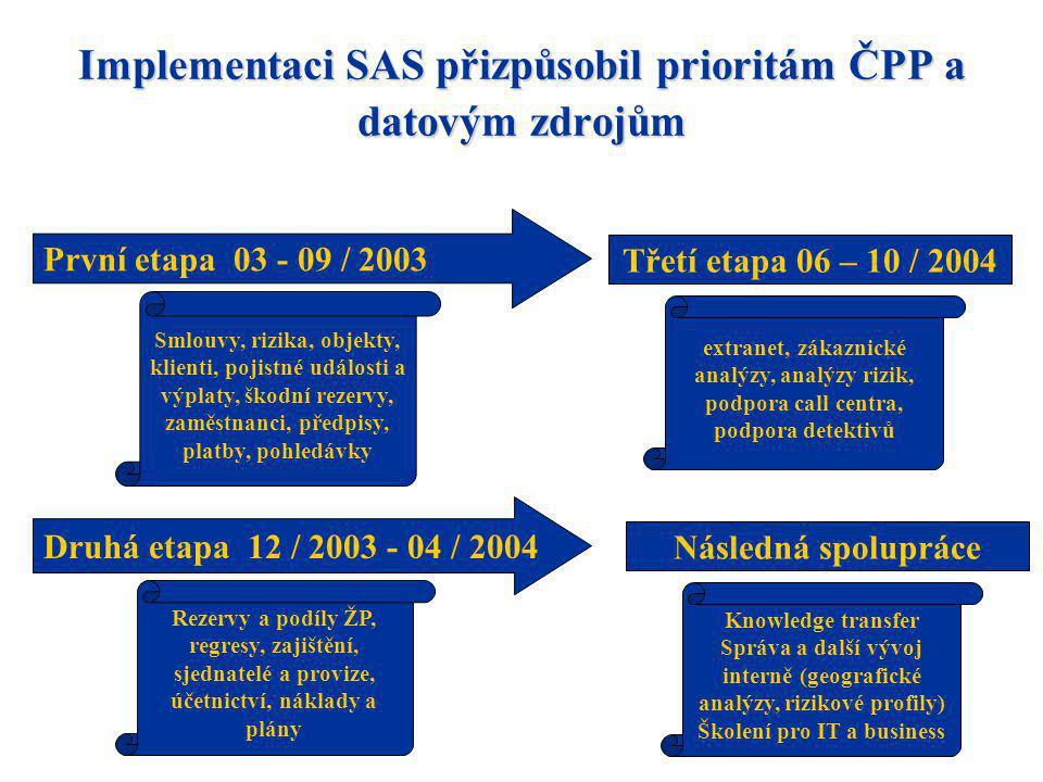 Implementaci SAS přizpůsobil prioritám ČPP a datovým zdrojům První etapa 03 - 09 / 2003 Druhá etapa 12 / 2003 - 04 / 2004 Smlouvy, rizika, objekty, kl