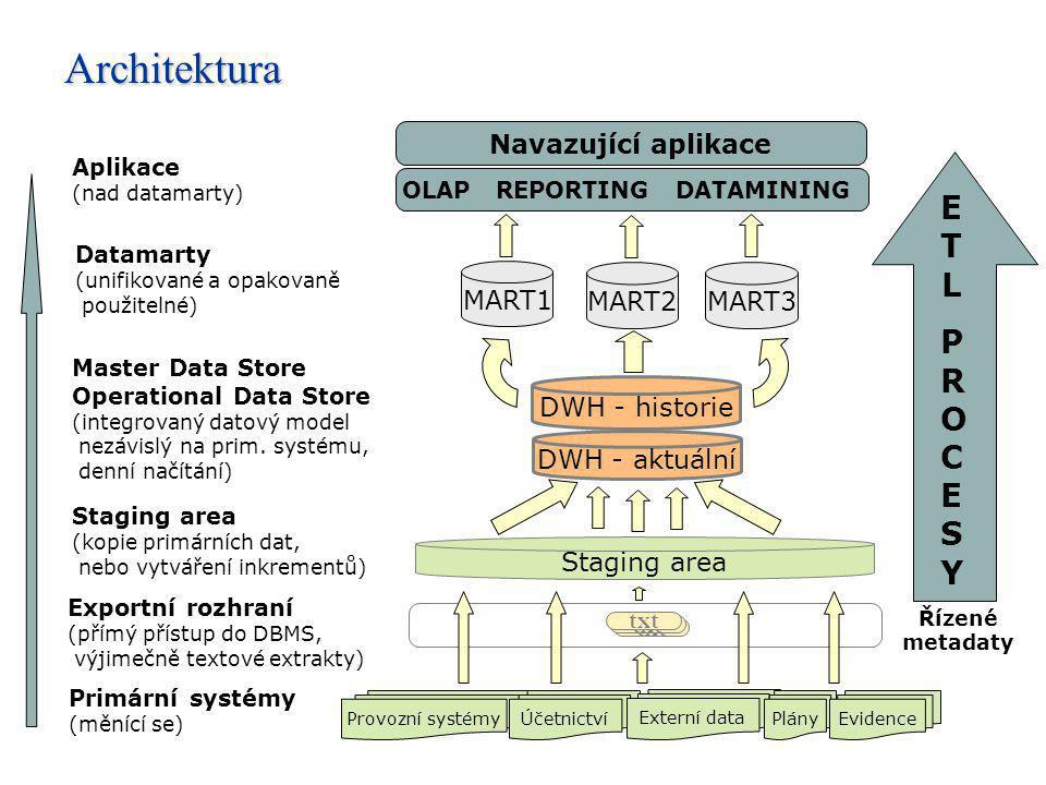 Datamarty (unifikované a opakovaně použitelné) MART1 MART3MART2 Aplikace (nad datamarty) OLAP REPORTING DATAMINING Navazující aplikace ETLPROCESYETLPR