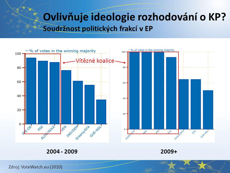 Ovlivňuje ideologie rozhodování o KP? Soudržnost politických frakcí v EP Vítězné koalice Zdroj: VoteWatch.eu (2010) 2004 - 20092009+