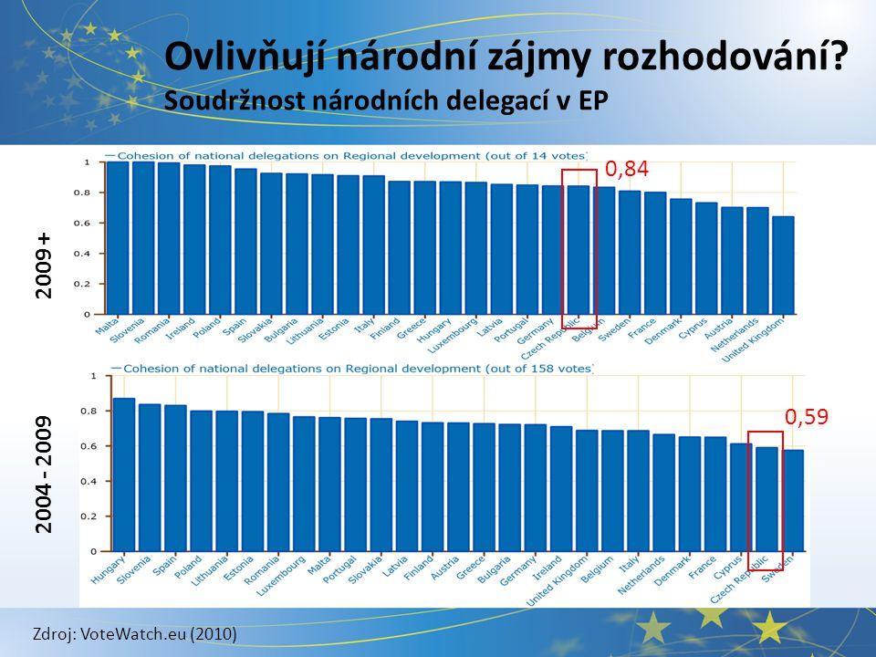 Ovlivňují národní zájmy rozhodování? Soudržnost národních delegací v EP 0,84 0,59 2004 - 2009 2009 + Zdroj: VoteWatch.eu (2010)