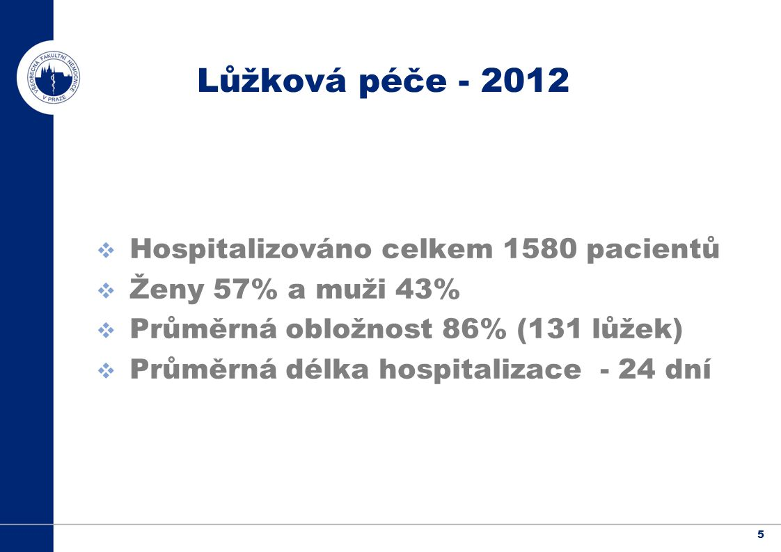 5 Lůžková péče - 2012  Hospitalizováno celkem 1580 pacientů  Ženy 57% a muži 43%  Průměrná obložnost 86% (131 lůžek)  Průměrná délka hospitalizace