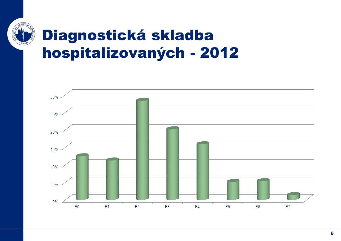 6 Diagnostická skladba hospitalizovaných - 2012