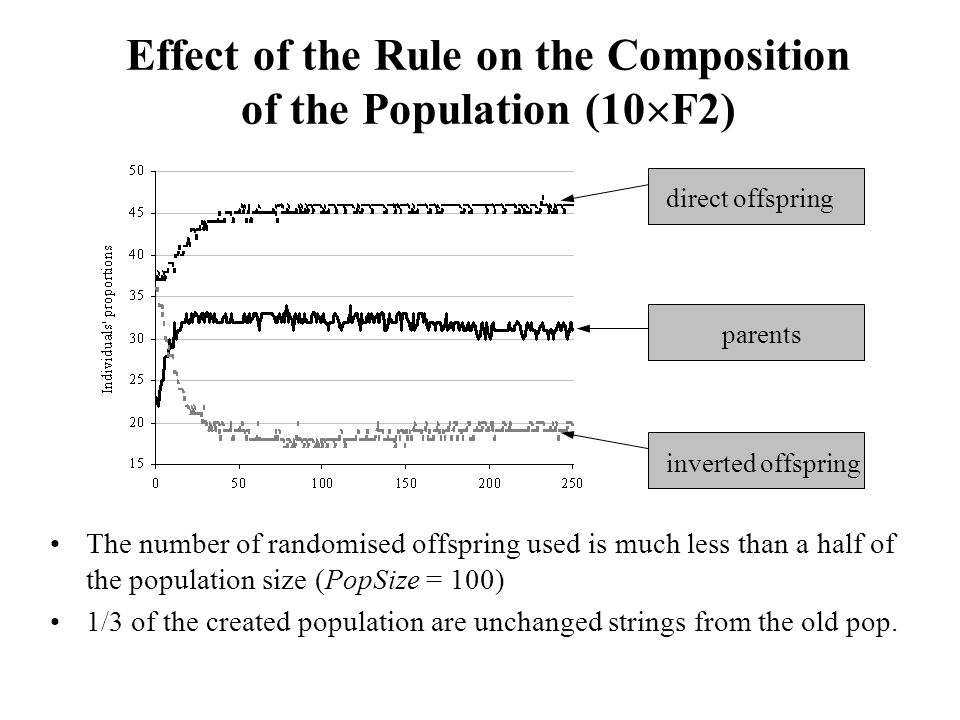 Effect of the Rule on the Composition of the Population (10  F2) The number of randomised offspring used is much less than a half of the population size (PopSize = 100) 1/3 of the created population are unchanged strings from the old pop.