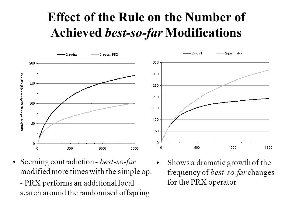 Effect of the Rule on the Number of Achieved best-so-far Modifications Seeming contradiction - best-so-far modified more times with the simple op.