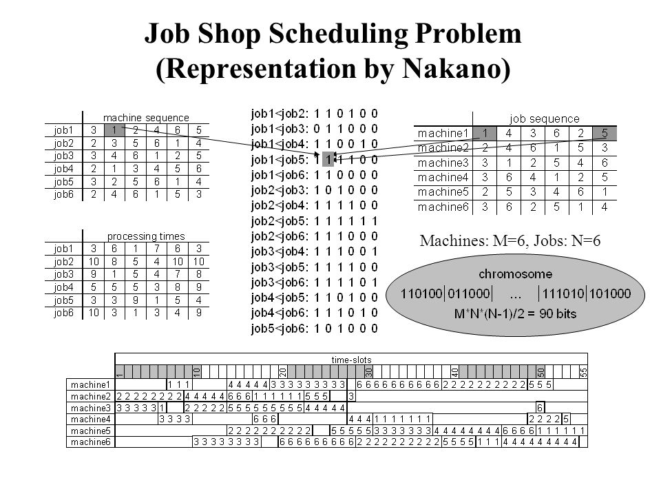 Job Shop Scheduling Problem (Representation by Nakano) Machines: M=6, Jobs: N=6