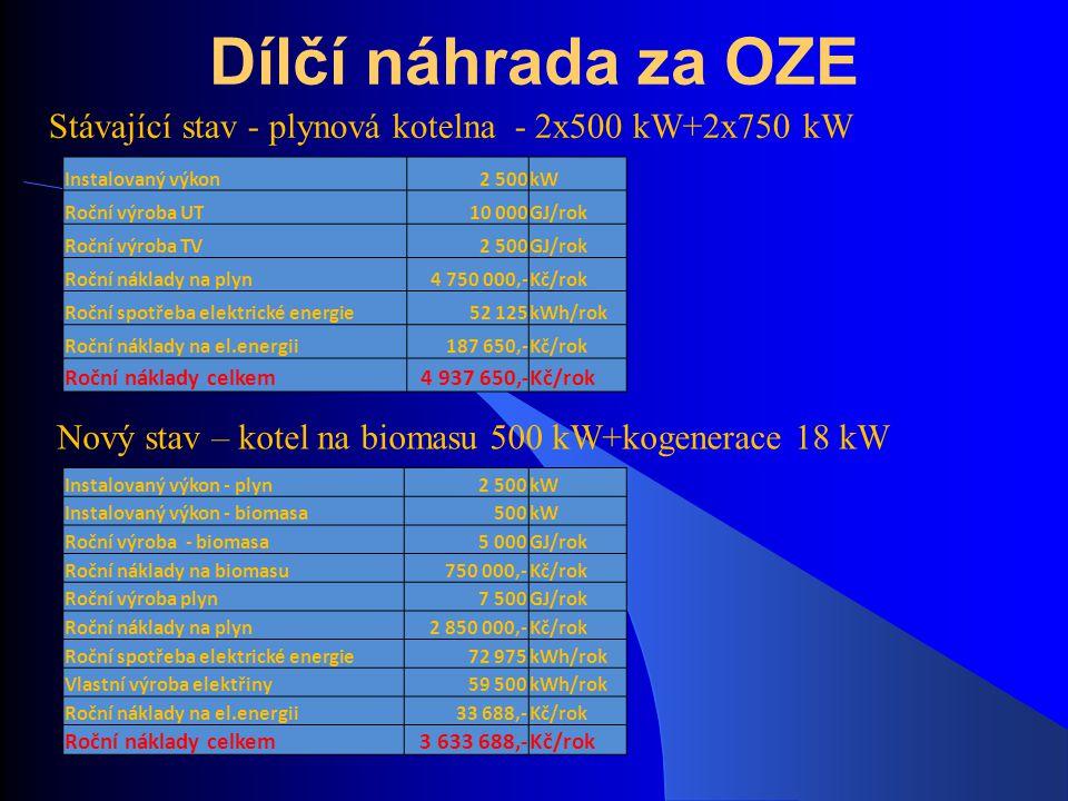 Dílčí náhrada za OZE Stávající stav - plynová kotelna - 2x500 kW+2x750 kW Instalovaný výkon2 500kW Roční výroba UT10 000GJ/rok Roční výroba TV2 500GJ/