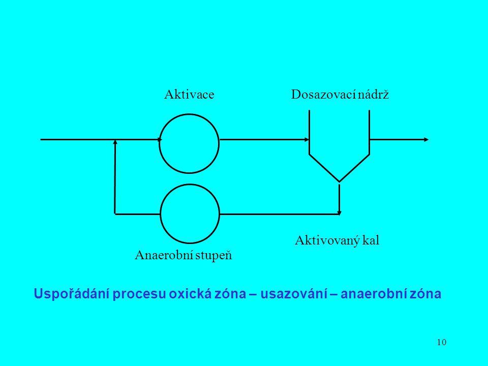 10 Aktivovaný kal Aktivace Anaerobní stupeň Dosazovací nádrž Uspořádání procesu oxická zóna – usazování – anaerobní zóna