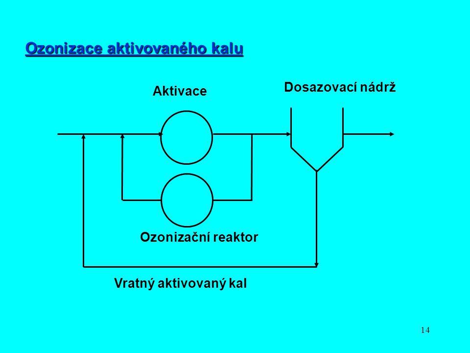 14 Aktivace Ozonizační reaktor Vratný aktivovaný kal Dosazovací nádrž Ozonizace aktivovaného kalu