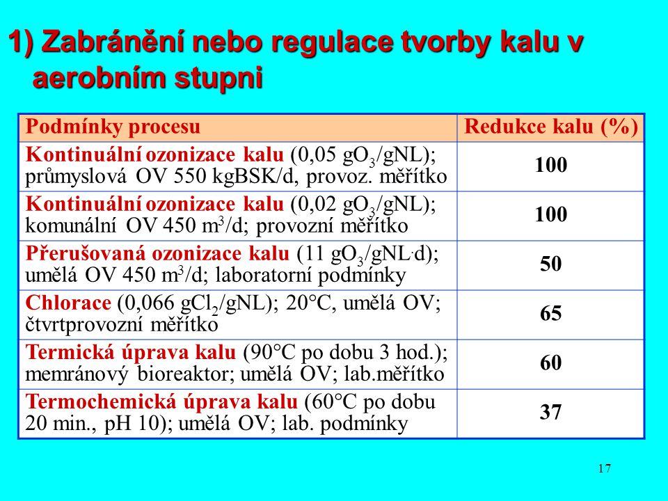 17 Podmínky procesuRedukce kalu (%) Kontinuální ozonizace kalu (0,05 gO 3 /gNL); průmyslová OV 550 kgBSK/d, provoz. měřítko 100 Kontinuální ozonizace